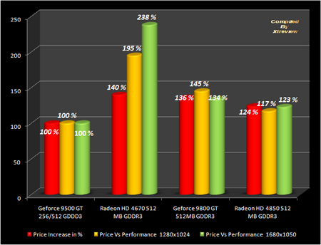 Radeon HD 4670 VS Geforce 9500 GT VS Geforce 9800 GT VS HD 4850 overclock benchmark and review