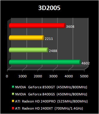 geForce 8400 GS vs Radeon HD 2400 Pro : 3d2005
