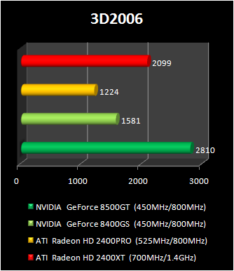 geForce 8400 GS vs Radeon HD 2400 Pro : 3d2006