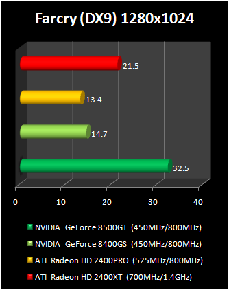 geForce 8400 GS vs Radeon HD 2400 Pro : farcry