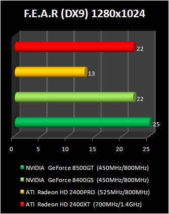 geForce 8400 GS vs Radeon HD 2400 Pro : fear