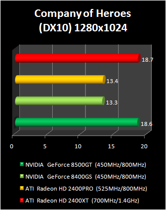 geForce 8400 GS vs Radeon HD 2400 Pro : company of heroes dx10