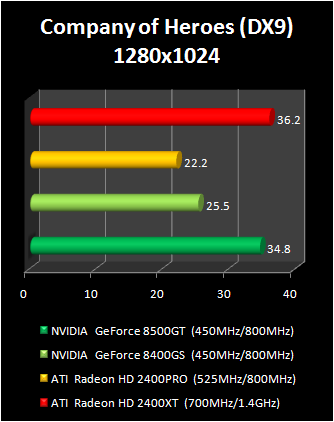 geForce 8400 GS vs Radeon HD 2400 Pro : company of heroes dx9