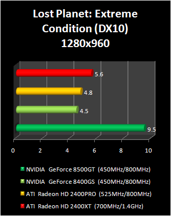 geForce 8400 GS vs Radeon HD 2400 Pro : lost planet dx10