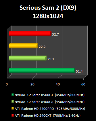 geForce 8400 GS vs Radeon HD 2400 Pro : serious sam 2