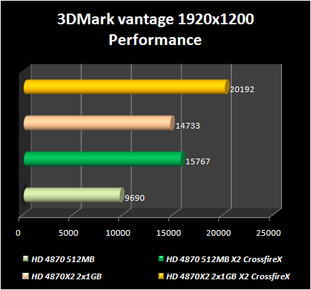 As a whole the test results in 3DMark vantage were pretty similar to