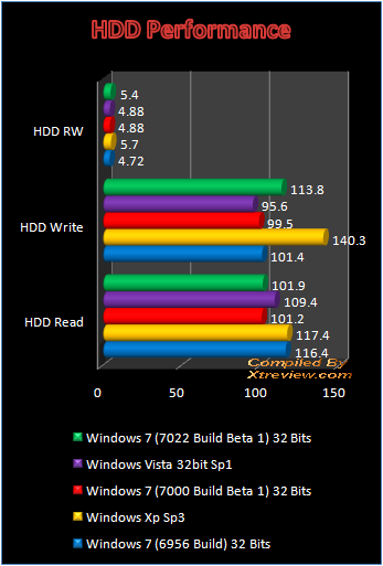 Windows 7 7022 Build Beta 1 hdd performance
