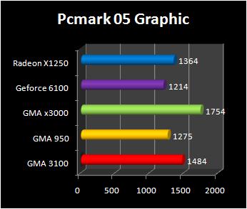 Intel(r) graphics media accelerator for my pc. Microsoft community.