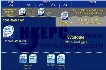 intel cpu 0.045 energie consumption values