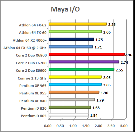 Max Maya And Lightwave Test Intel Vs Amd Cpu Chart Conroe 64 Fx Petium D