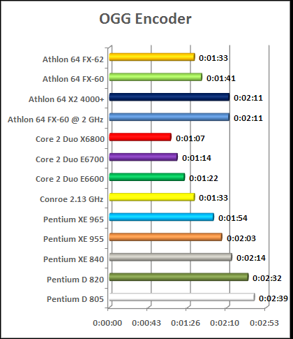 cpu chart intel conroe x6800 - e6700 - e 6600 vs amd fx 62 fx 60 x2