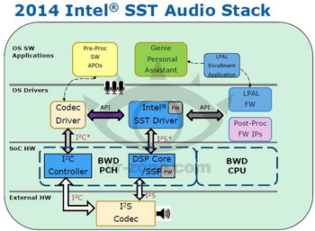 intel smart sound technology sst audio controller