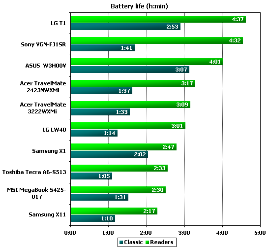 Sony VGN-FJ1SR  battery life