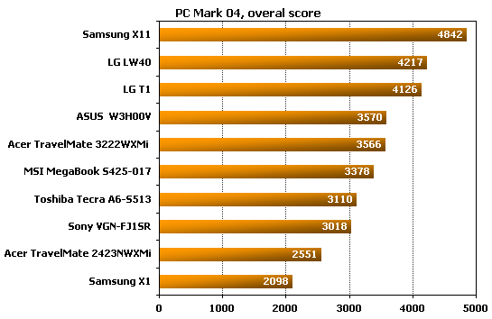 Acer TravelMate 2423NWXMi  pcmark performance