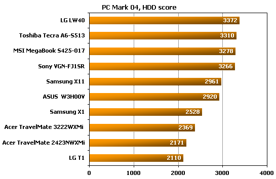MSI MegaBook S425  pcmark performance