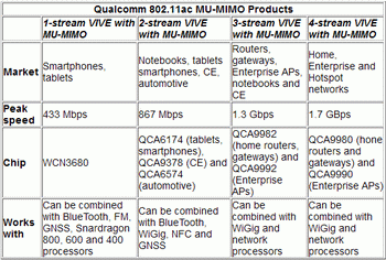 new radios qualcomm accelerate exchange for wi-fi networks