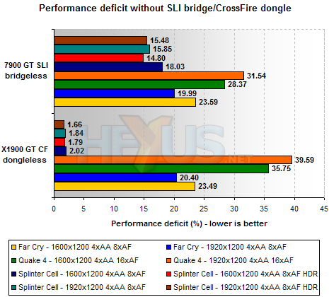 sli and crossfire bridge efficiency