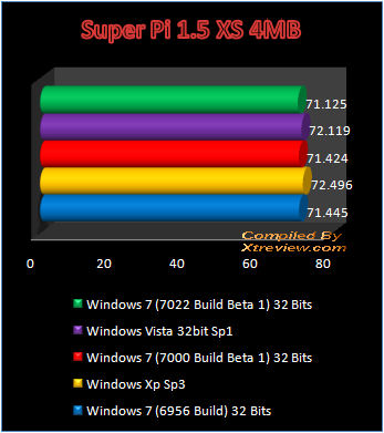 Windows 7 7022 Build Beta 1 superpi