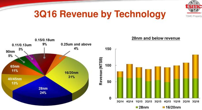 tsmc now gets 31 percents of the proceeds from the sale of 16-nm and