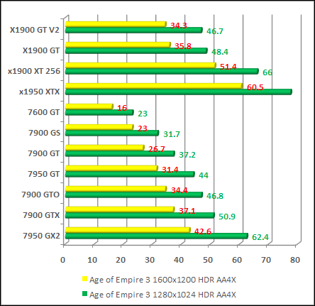 Graphics for graphics card comparison chart 2013 www