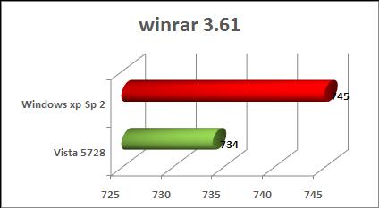 Winrar Windows Xp