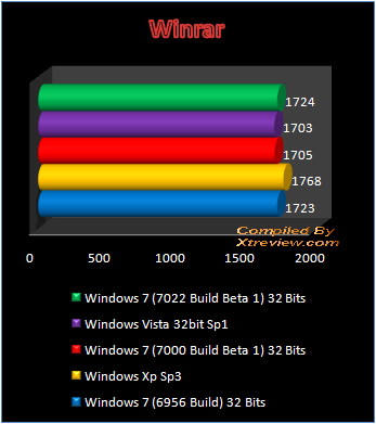 Windows 7 7022 Build Beta 1 compressing/decompressing