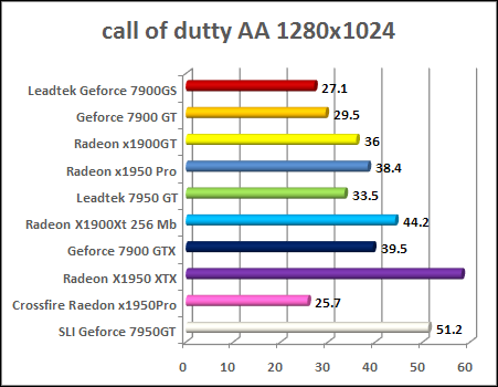 x1950 pro Call Of Duty 2