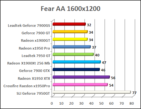 x1950 pro F.E.A.R with aa performance
