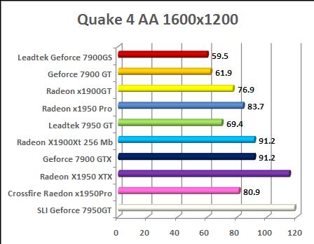 nx8800gts vs. HD 2900 XT