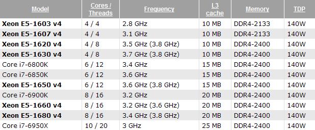ddr4-5032 new memory overclocking record,broadwell-e split